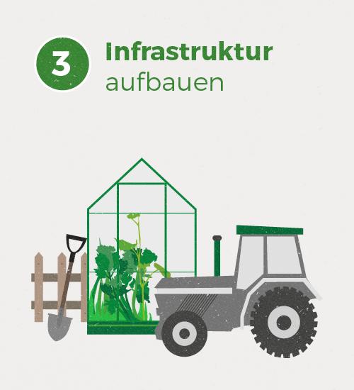 Im Herbst 2017 werden die Gewächshäuser, den Maschinenunterstand & Co errichtet sowie die Maschinen & Co. angeschafft.