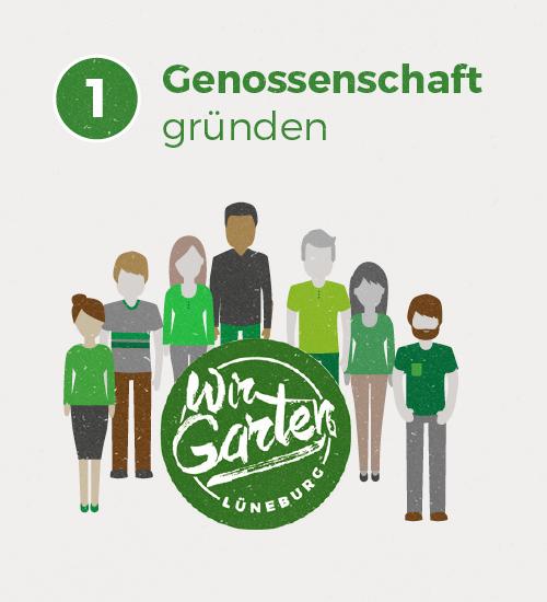 Am 03.03.2017 haben 105 Menschen die WirGarten Lüneburg Genossenschaft gegründet. Es war ein Fest!