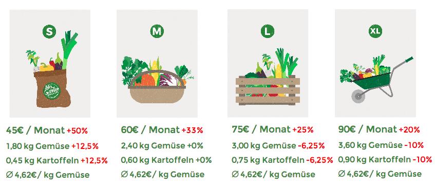 Grafik 4: Alternatives Modell zur Gestaltung der Mengen und Preise