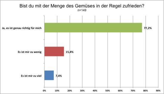 Grafik 3: Ergebnis der Mitgliederumfrage bezüglich der Zufriedenheit mit der Gemüsemenge im Jahr 2018