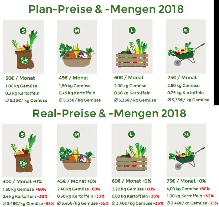 Grafik 1: Vergleich der Plan-Preise & -Mengen 2018 mit den Real-Preisen & -Mengen 2018